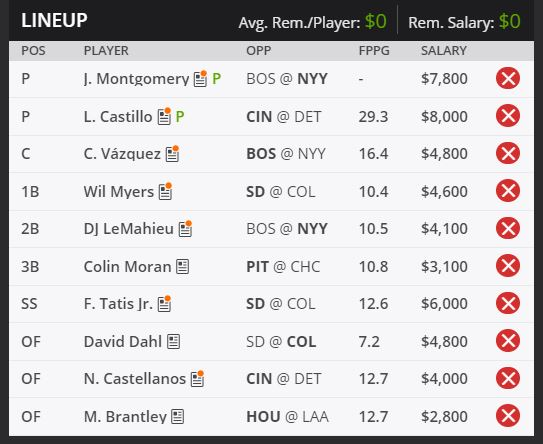 Draft Kings Lineup